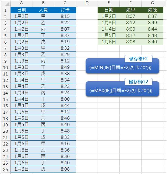 Excel-在多個日期的時間清單中找出每日最早和最晚時間(MIN,MAX,陣列公式)