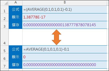 Excel-為何(AVERAGE(0.1,0.1,0.1)-0.1)運算結果不為0?