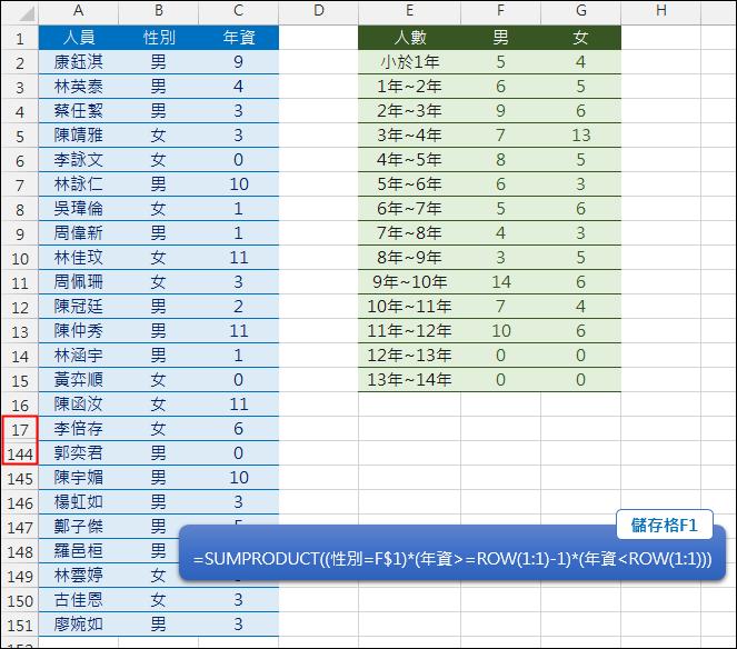 Excel-分性別分年資計算人數(SUMPRODUCT)