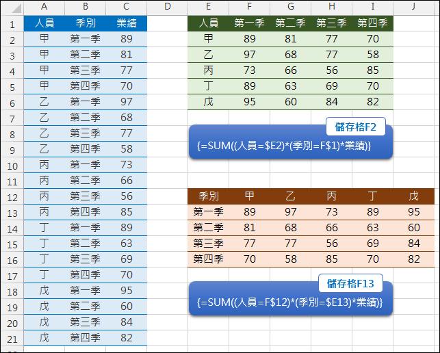 Excel-表格轉換(比較SUMPRODUCT和SUM+陣列公式)