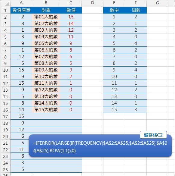 Excel-在含有重覆的數字清單中找尋第N大的數(LARGE,FREQUENCY,陣列公式)
