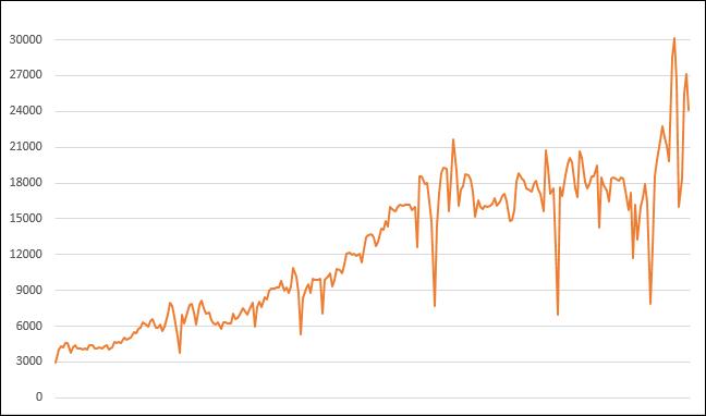 Excel-根據網站瀏覽計算每週各天和各月的平均值並繪統計圖(SUMPRODUCT)