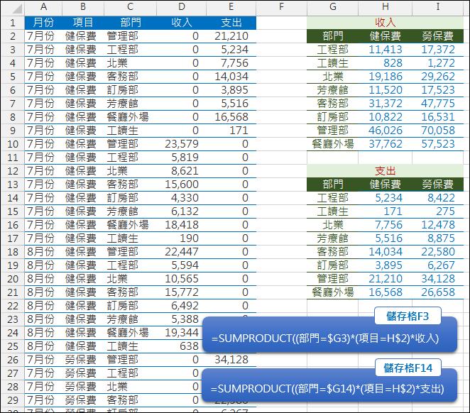 Excel-將含有字串中的文字者計算總和(SUMPRODUCT)