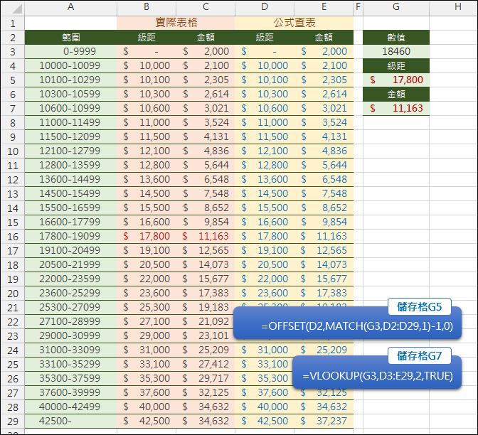 Excel-根據級距查詢資料(VLOOKUP,MATCH,OFFSET)