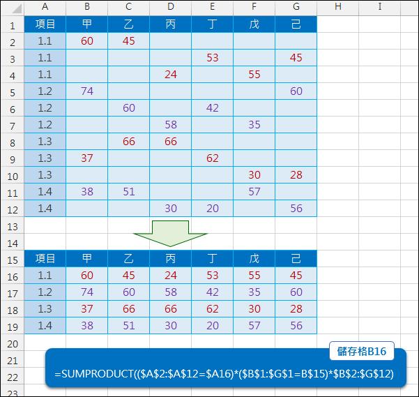 Excel-將表格中的分散資料集合在一起(SUMPRODUCT)