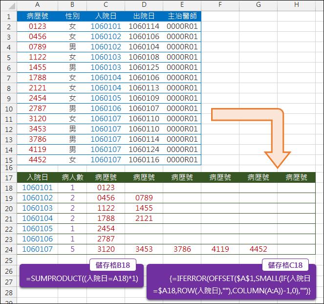 Excel-垂直資料轉換為矩陣形式(SUMPRODUCT,OFFSET,COLUMN)