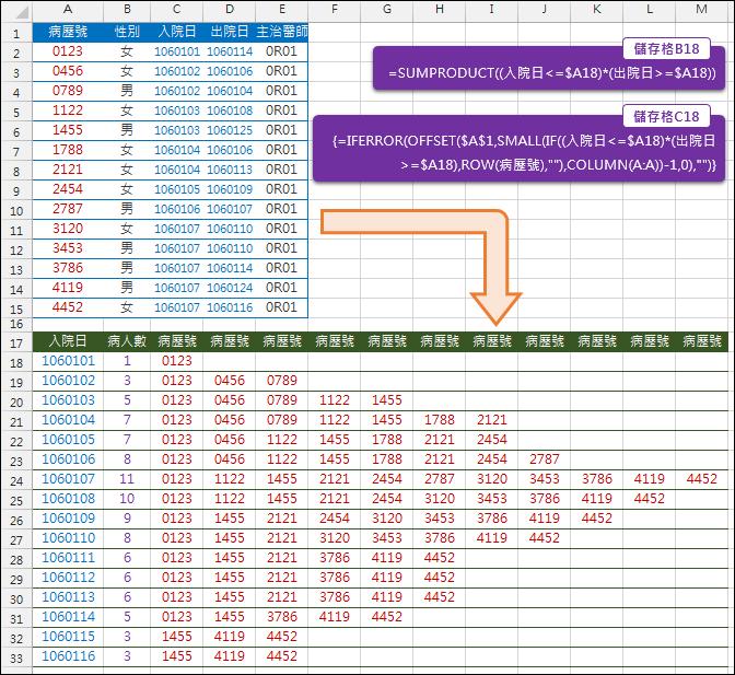 Excel-垂直資料轉換為矩陣形式(SUMPRODUCT,OFFSET,COLUMN)2