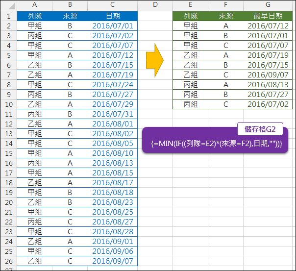 Excel-找出符合條件的最小日期(陣列公式)
