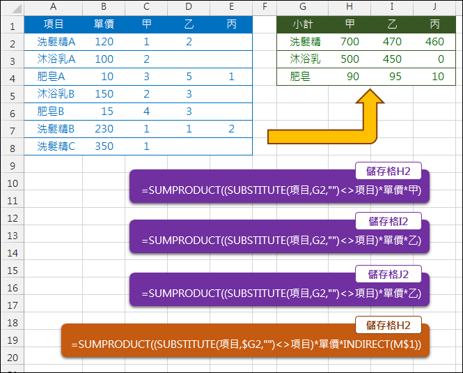 Excel-取同類型名稱小計(SUBSTITUTE,SUMPRODUCT)