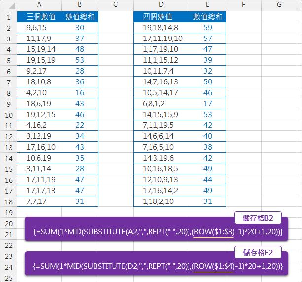 Excel-計算儲存格中以逗號分隔的數字總和(SUBSTITUTE,MID)