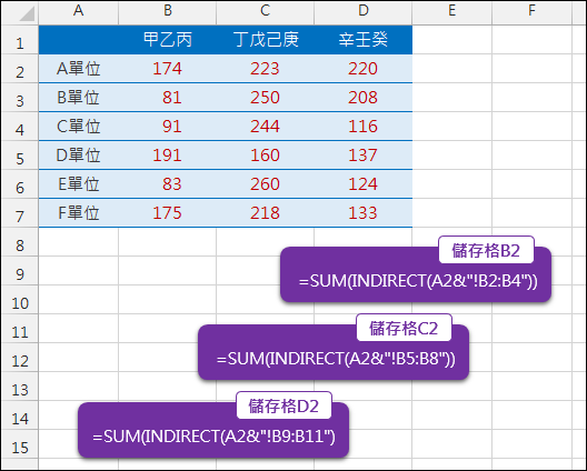 Excel-根據工作表名稱摘要各工作表的小計(INDIRECT)