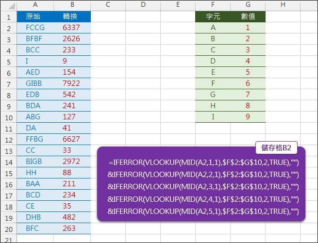 Excel-將英文字元轉換為對應的數字(VLOOKUP,MID)