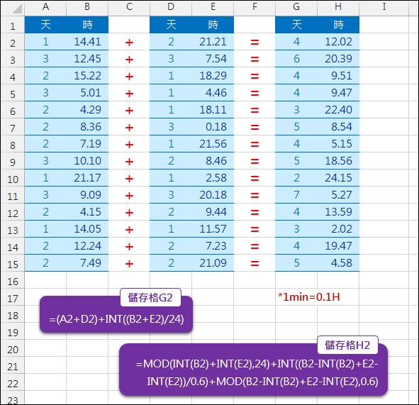 Excel-天、時、分的運算(INT,MOD)