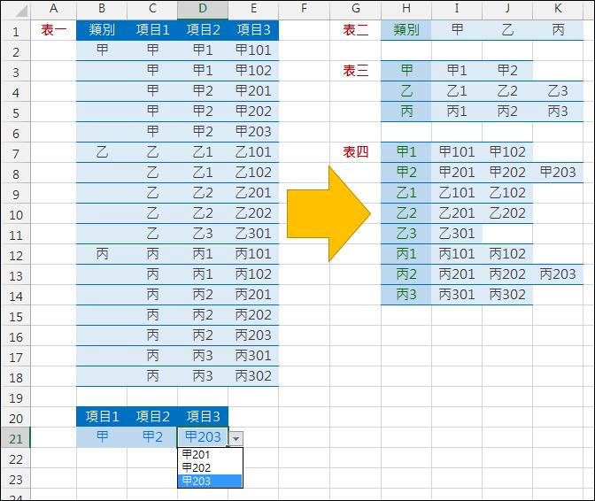 Excel-建立多層下拉式清單(資料驗證,INDIRECT)