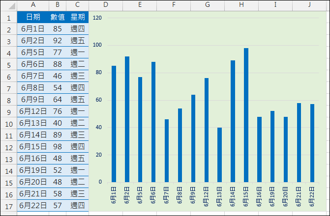 Excel-在圖表中不顯示日期清單沒有的日期