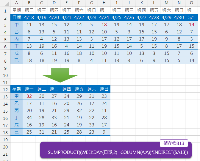 Excel-根據日期、人員摘要對應星期幾各天小計(SUMPRODUCT,INDIRECT)