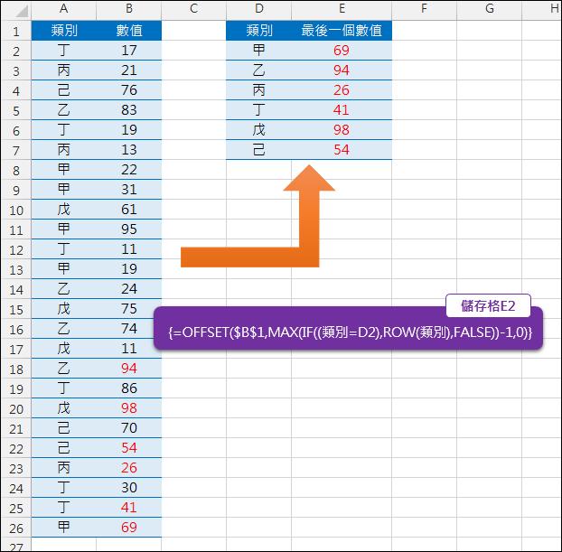 Excel-找出數列中每類別的最後一個項目(OFFSET,ROW,陣列公式)