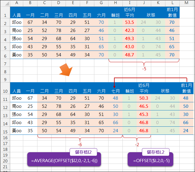 Excel-插入一欄後不改變公式中相對的儲存格位置(OFFSET)