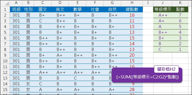 Excel-練習(以國中教育會考成績為例)(VLOOKUP,SUMPRODUCT,樞紐分析)