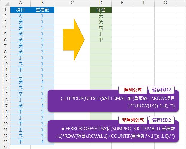 Excel-列出重覆和不重覆項目的清單(陣列公式和非陣列公式)(SUMPRODUCT,OFFSET)