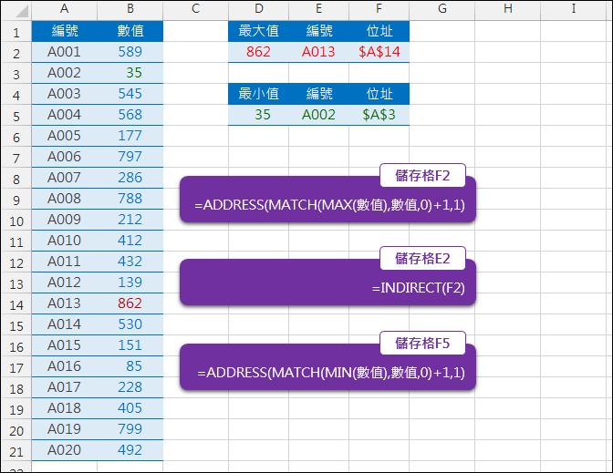 Excel-查詢最大值的位址(ADDRESS,MATCH,INDIRECT)