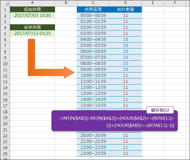 Excel-根據兩個日期來計算每個時間區間的數量(INT,ROW,HOUR)