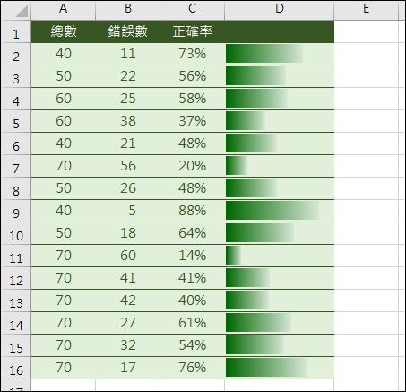Excel-根據數值大小(百分比)顯示漸層色彩