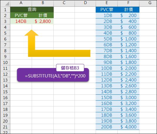 Excel-根據規則建立查詢公式,不使用資料表(SUBSTITUTE,VLOOKUP)