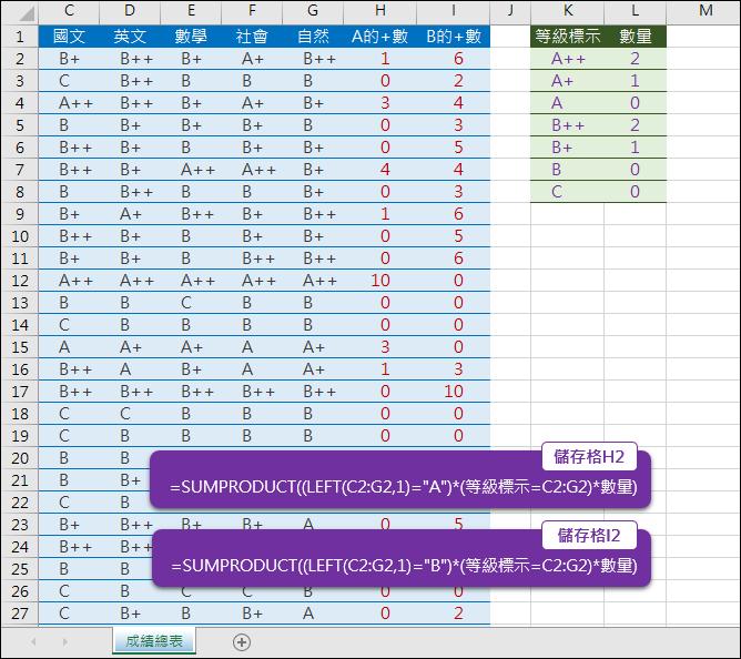 Excel-練習(以國中教育會考成績為例)2(SUMPRODUCT,陣列公式)