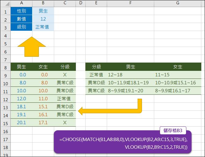 Excel-依數值區間查詢分級(VLOOKUP)