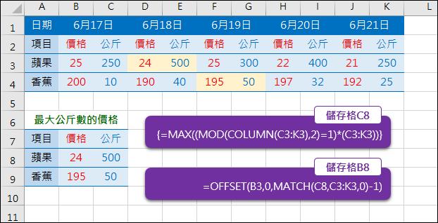 Excel-找出間隔欄位資料的最大值(COLUMN,OFFSET,MATCH,陣列公式)