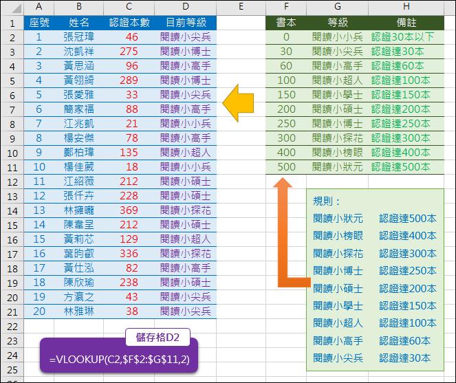 Excel-根據閱讀書本數給予認證(VLOOKUP)