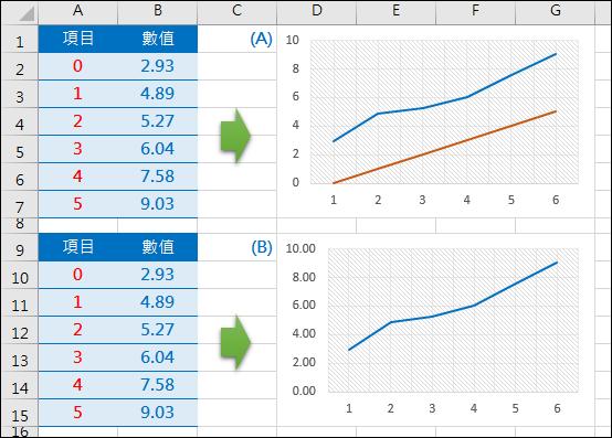 Excel-製作統計圖的座標軸顯示0,1,2,…,並且0位於垂直座標軸上