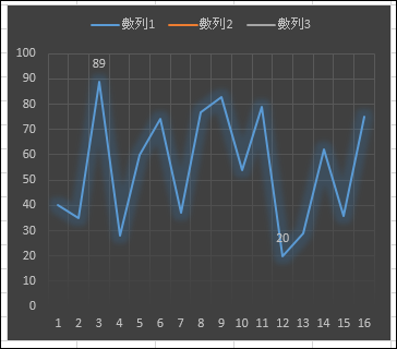 Excel-如何在圖表中只顯示數列最大值和最小值標籤?