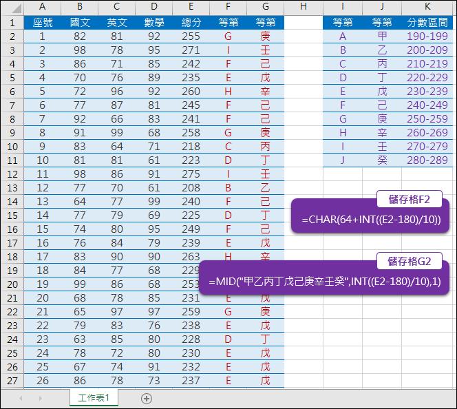 Excel-將分數轉換為文字等第(CHAR,MID,INT)