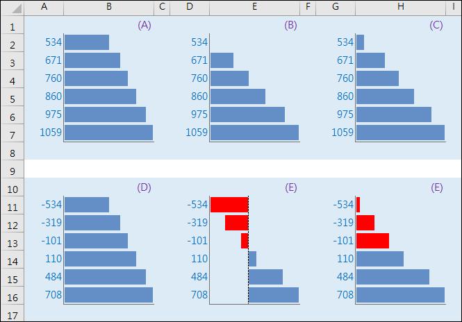 Excel-設定格式化的條件使用横條圖