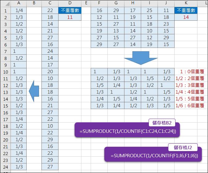 Excel-計算一維和二維的數列中不重覆的個數(SUMPRODUCT,COUNTIF)
