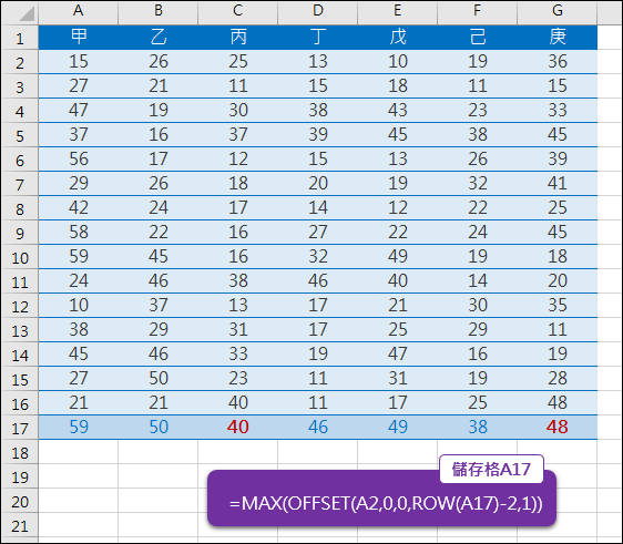 Excel-新增一列資料時自動調整公式