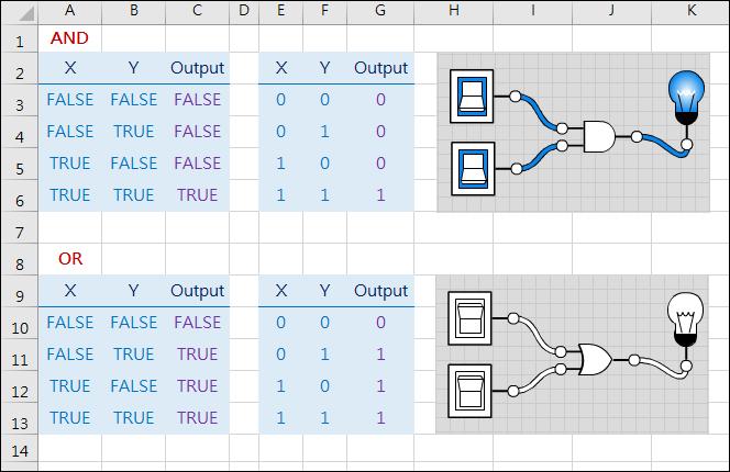 使用Excel函數來練習運算思維(logic.ly/)