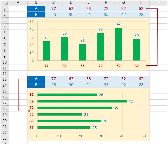 Excel-利用2個數列製作直條圖和橫條圖