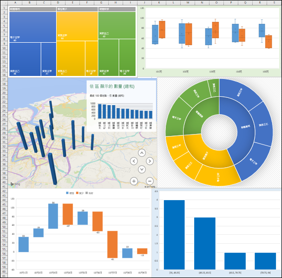 Excel-初探2016版的新增圖表