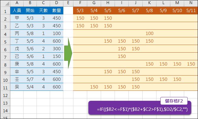 Excel-依指定天數分配數量
