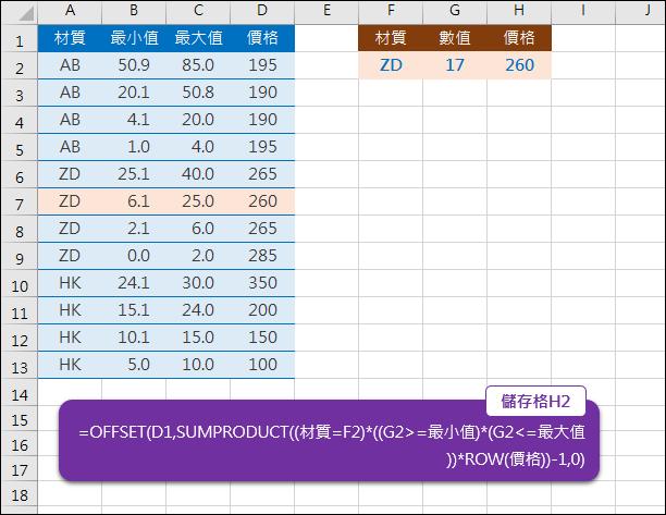 Excel-在一段範圍中比對符合的資料(SUMPRODUCT,OFFSET)