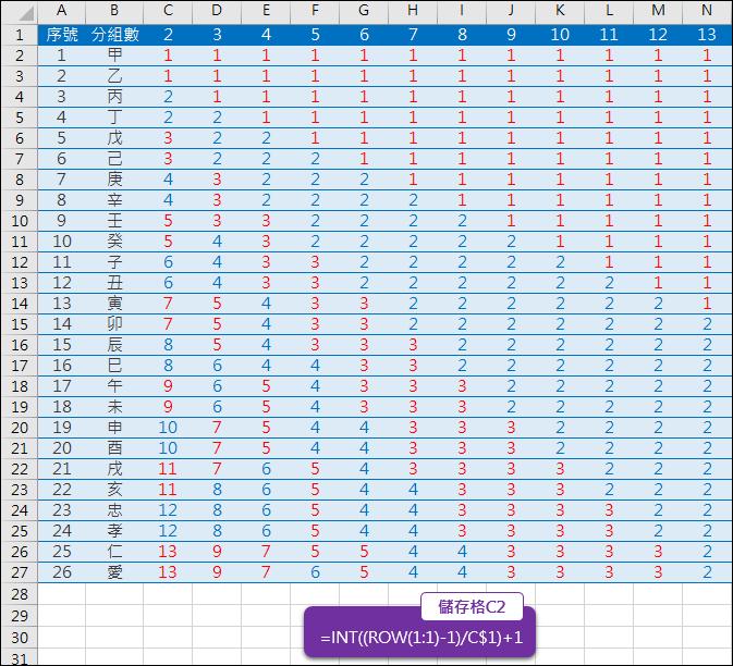 Excel-將數列依分組人數自動給予編號(INT,ROW)