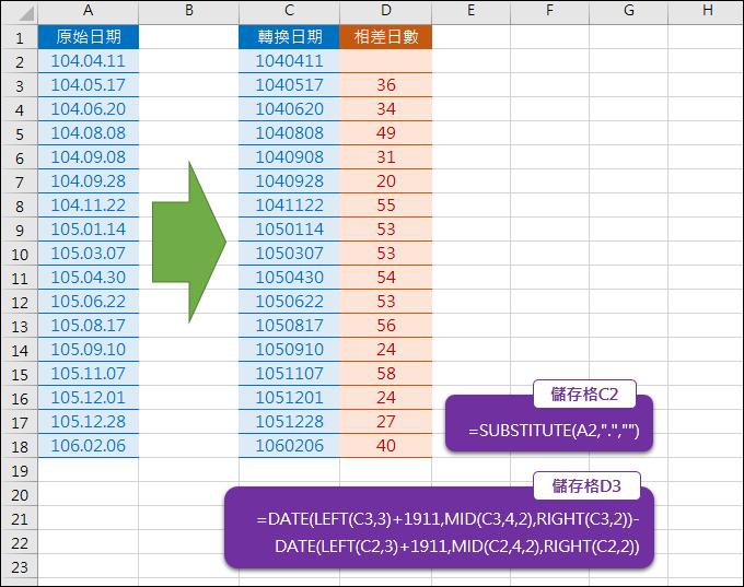 Excel-日期轉換並計算相差日數(SUBSTITUTE,RIGHT,MID,LEFT)