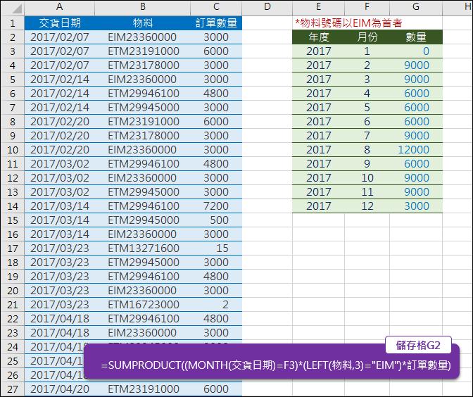 Excel-依多條件取出清單中符合的項目加總(SUMPRODUCT)
