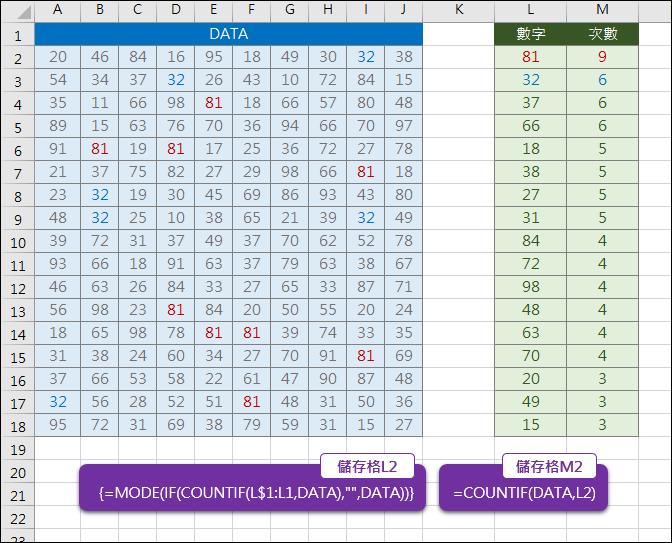 Excel-由大至小列出數值清單中出現次數最多者(MODE)