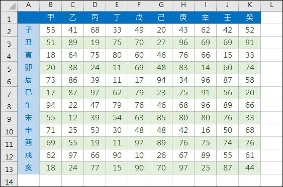 Excel-自動產生間隔欄、間隔列不同背景色彩(MOD,ROW,COLUMN)