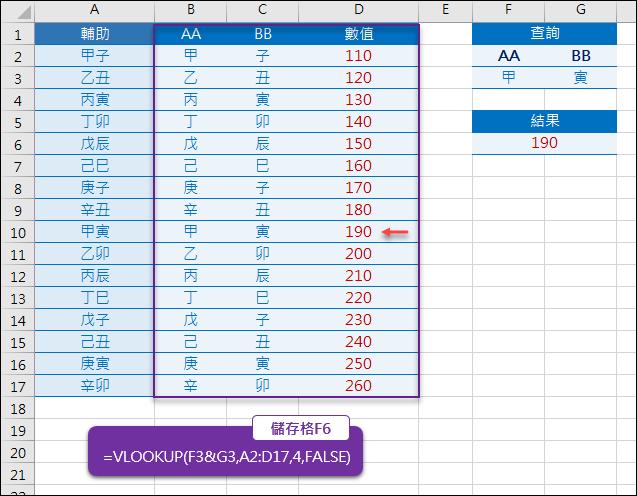 Excel-在VLOOUP函數中使用雙條件查詢