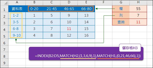Excel-在資料表中指定欄、列數值在區間範圍中查詢(MATCH,INDEX,常數陣列)